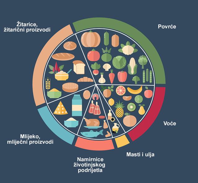 Što uvrstiti u svakodnevnu prehranu?